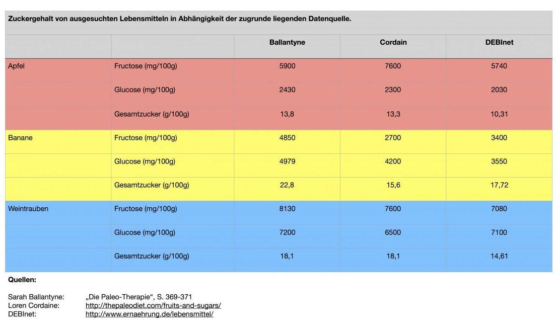 Fructose in ausgewählten Nahrungsmitteln – Tabelle mit Vergleichswerten aus unterschiedlichen Quellen