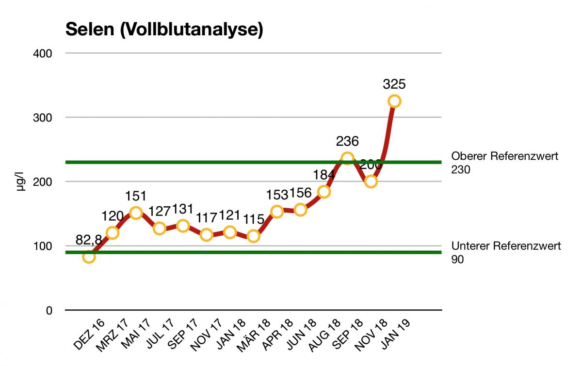 Verlaufsdiagramm der Selenwerte von René. Die Ergebnisse stammen aus Vollblutanalysen. Nach der ersten Messung im Dezember 2016 wurde der Selenwert über den Verzehr von Paranüssen manipuliert. Beginnend mit 7g pro Tag führte eine tägliche Zufuhr von 25-30g Paranüssen schließlich zu Werten am oberen Rand des Referenzbereiches. Der Spitzenwert aus Januar 2019 geht auf eine unkontrollierte tägliche Zufuhr zurück.
