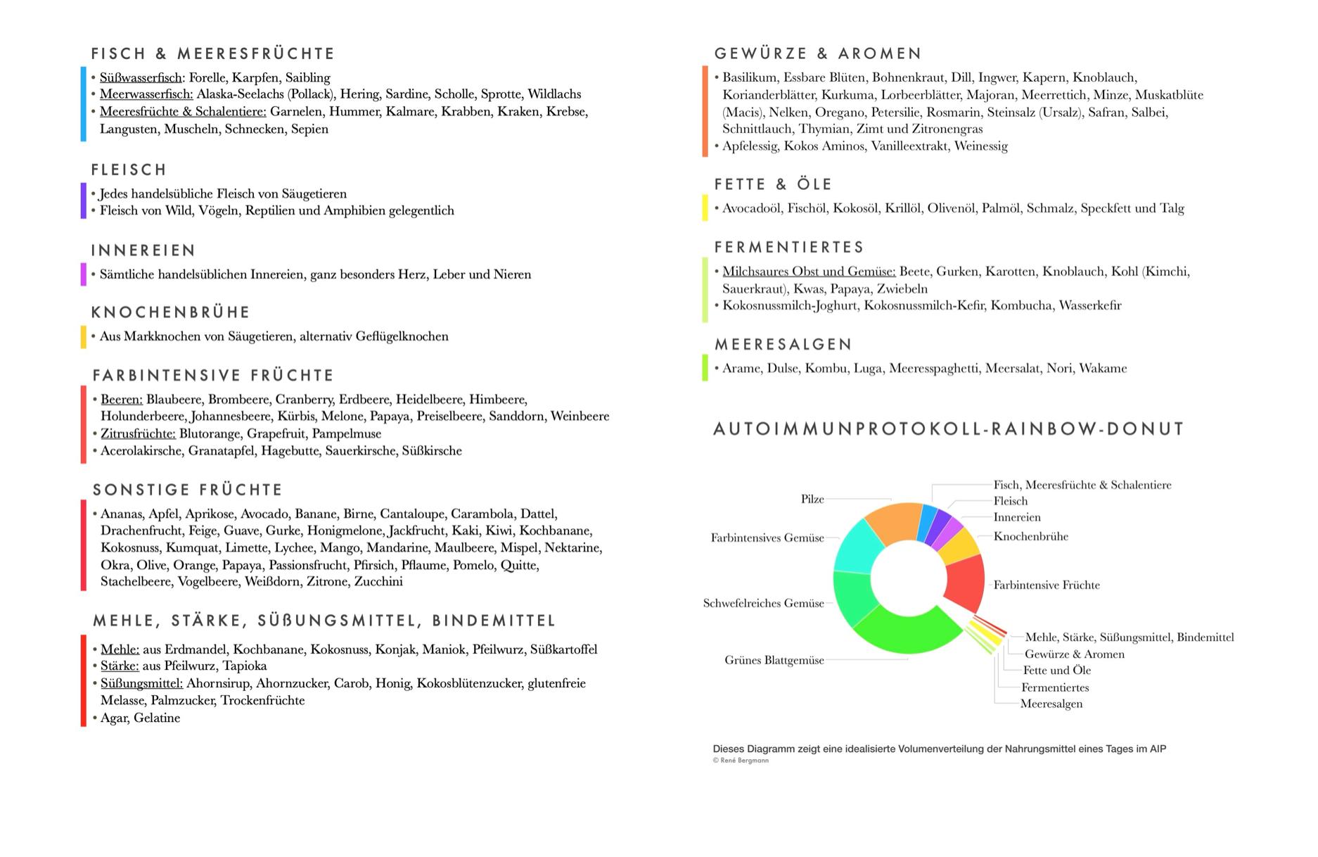 """Screenshot 1 aus unserem neuen Ratgeber """"Autoimmunprotokoll Praxishandbuch Band 2: Die Eliminationsphase"""""""