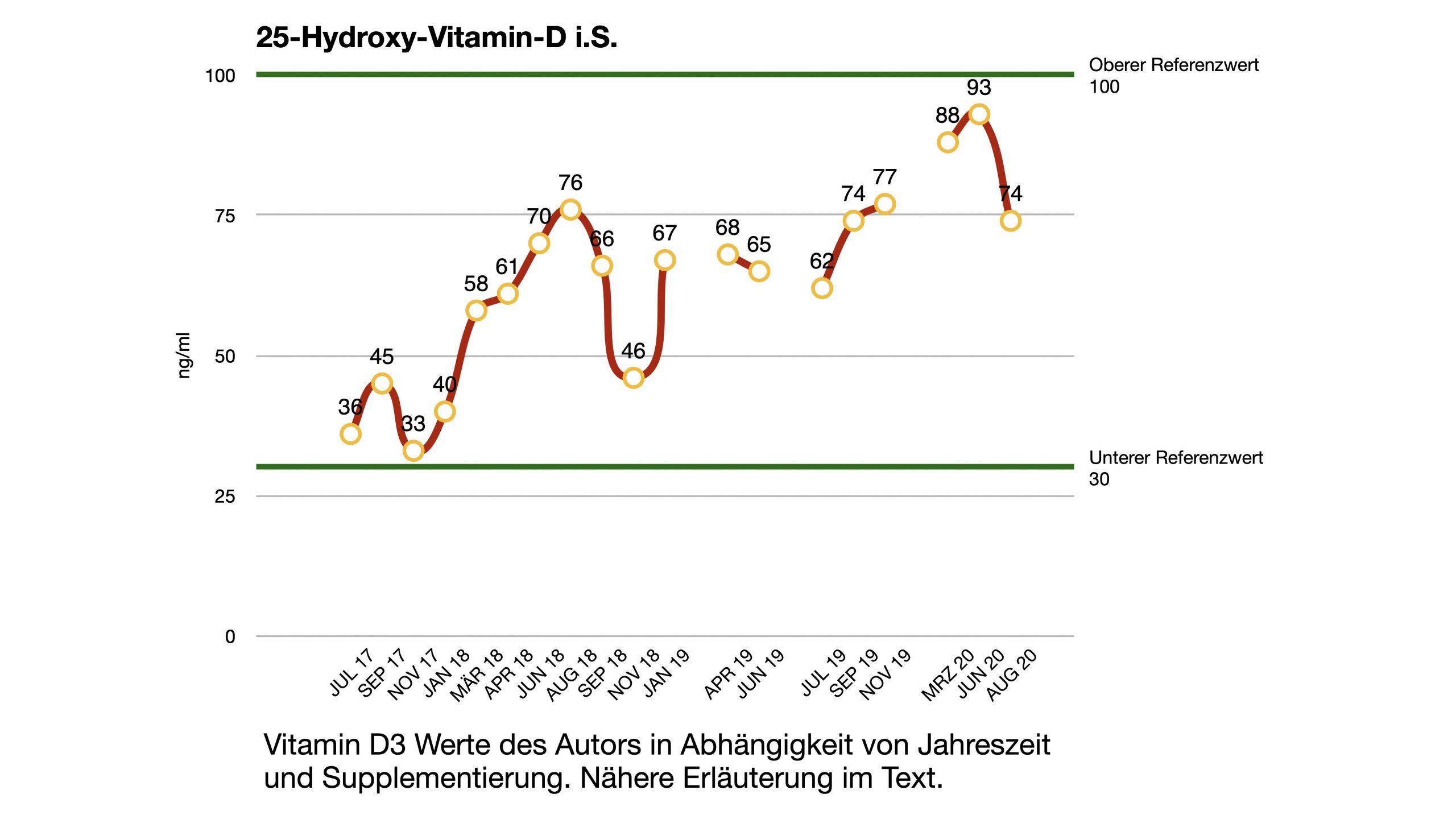 Vitamin D Vollblutanalyse