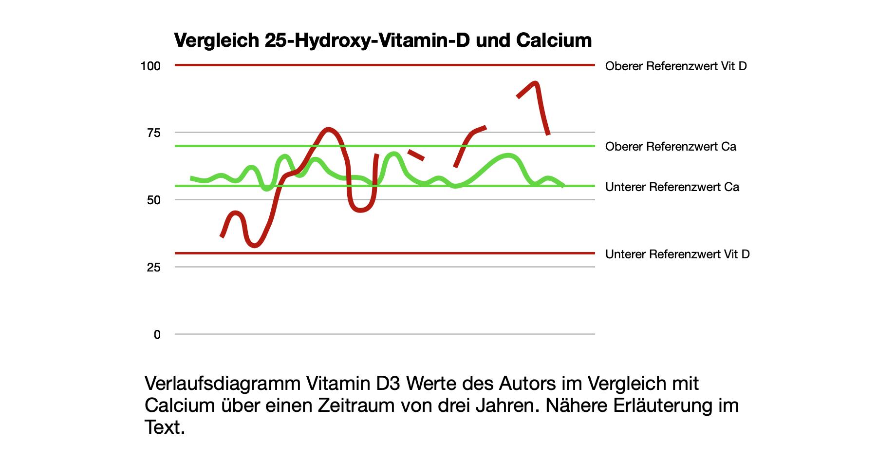 Verlaufsdiagramm Vitamin D3 Werte des Autors im Vergleich mit Calcium über einen Zeitraum von drei Jahren.