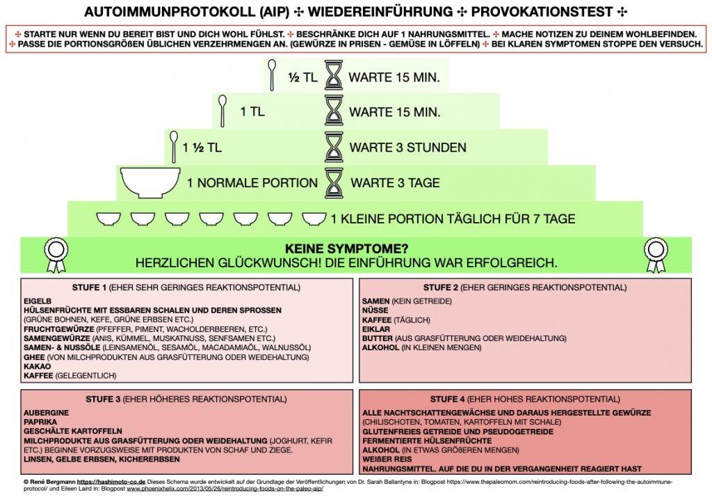 Schema mit Anleitung zur Wiedereinführung von Nahrungsmitteln nach der Eliminationsphase im Autoimmunprotokoll (AIP) Reintro Provokationstest